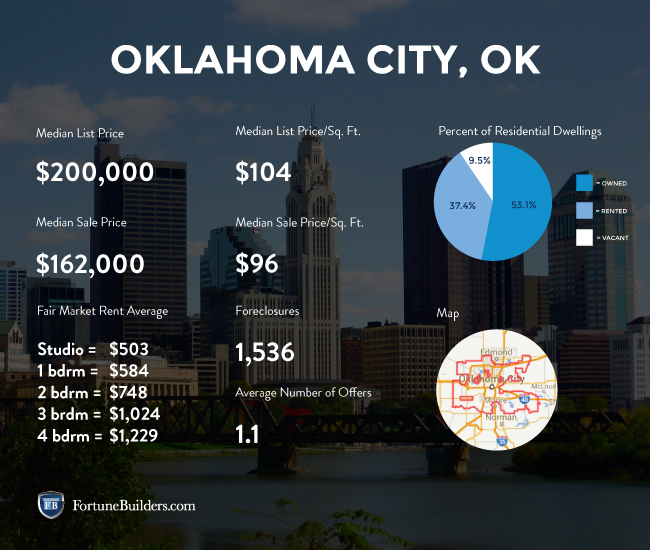 oklahoma city real estate market key realty and property management